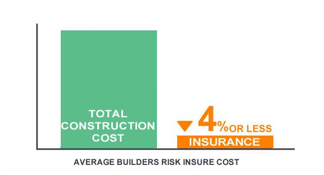 Builders risk average police cost