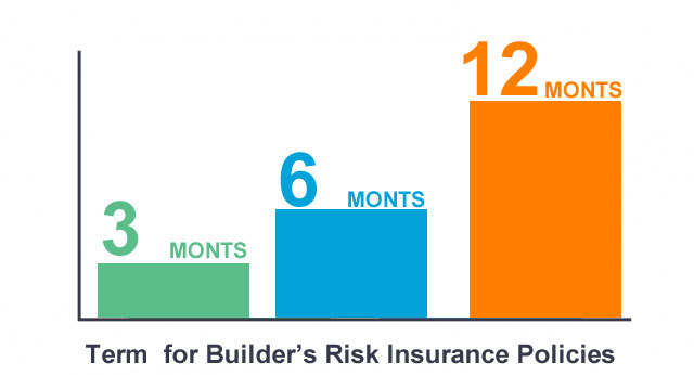 Builder risk Policie duration chart