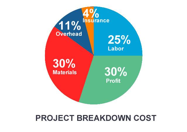 Builders Risk Project breakdown cost chart