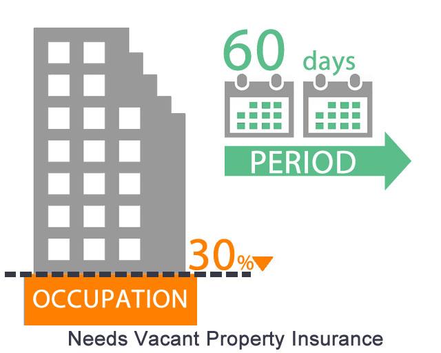 Needs Vacant Property InsuranceNeeds Vacant Property Insurance