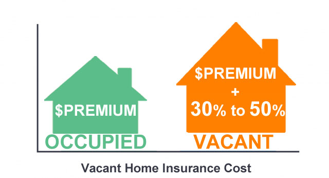 vacant home insurance cost
