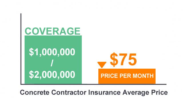COncrete contractor insurance average price chart