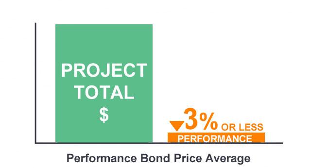 Performance bond Average price chart