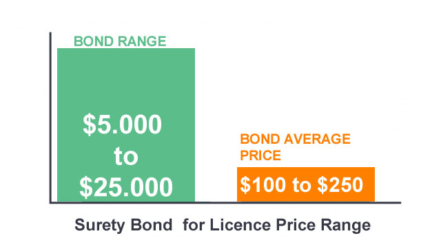 surety bond for licence price chart