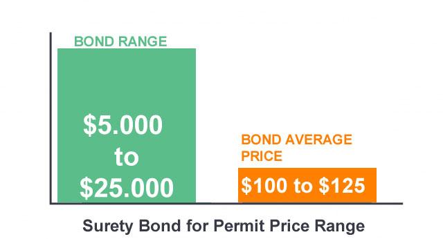 Permit bond average price chart