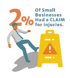 % had claim for Injuries