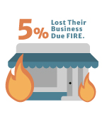 % loss their bussiness due fire
