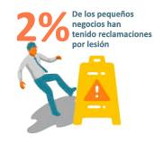 porcentaje de clientes lesionados en tiendas
